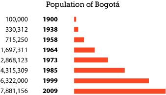 Bogotá population chart