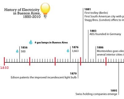 Timeline, History of Electricity in Buenos Aires, 1850-2010