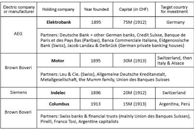 Table, Swiss holding companies