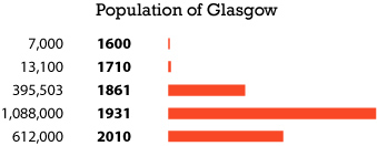 Glasgow population chart