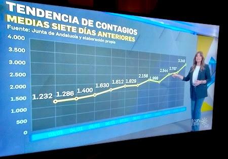 España, Spain, COVID19, pandemic, Canal Sur, Juan Carlos Roldán, noticias