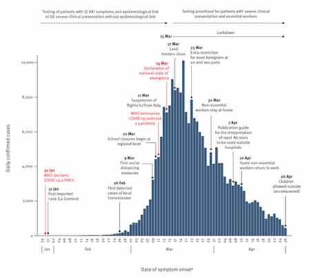 España, Spain, COVID19, graph, pandemic, first wave
